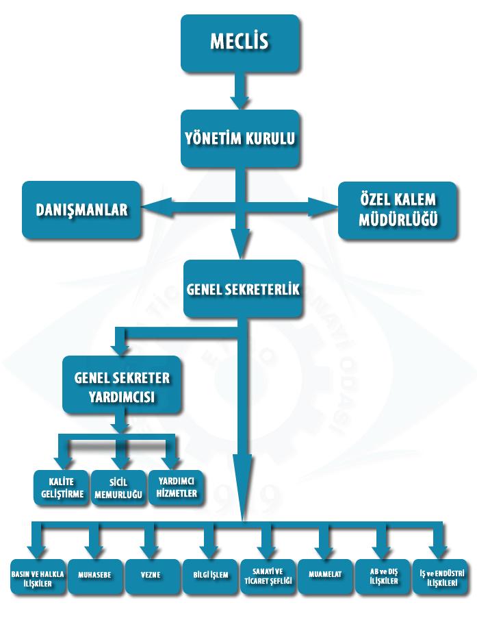 ETSO Organizasyon Şeması